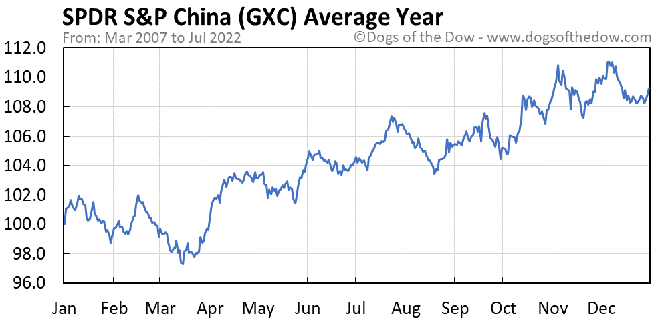 GXC average year chart