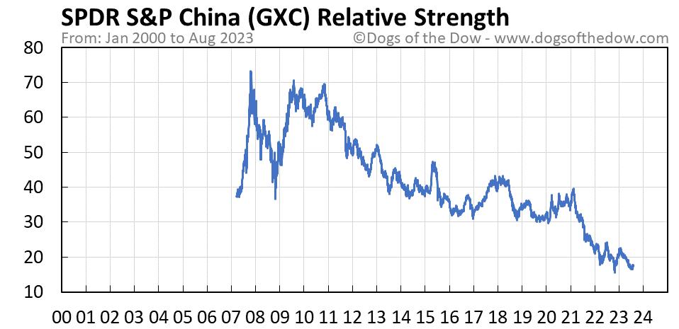 GXC relative strength chart