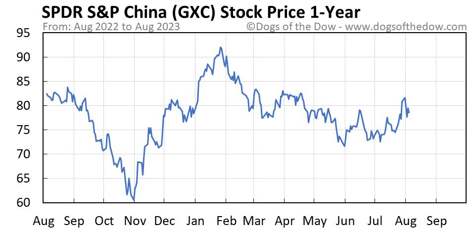 GXC 1-year stock price chart