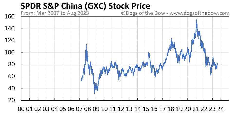 GXC stock price chart