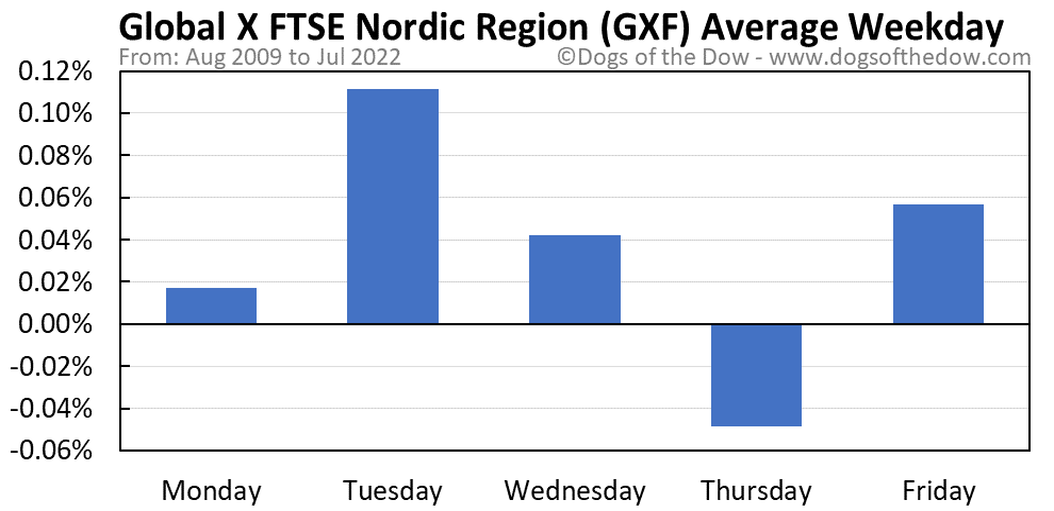 GXF average weekday chart