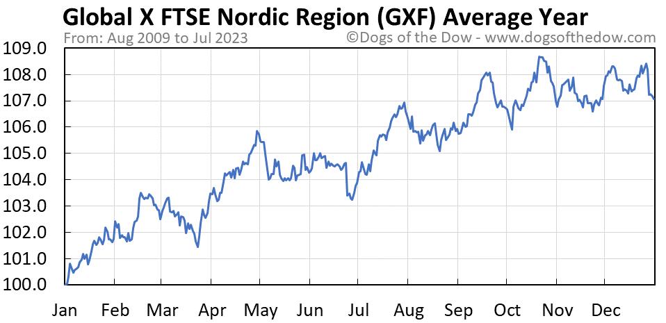 GXF average year chart