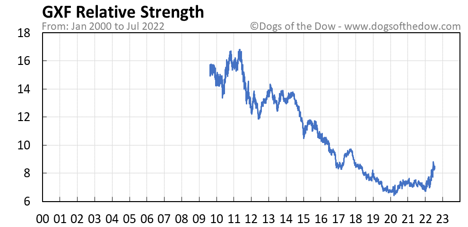 GXF relative strength chart
