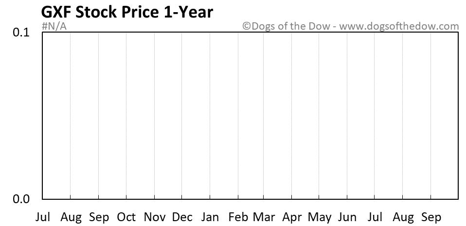 GXF 1-year stock price chart