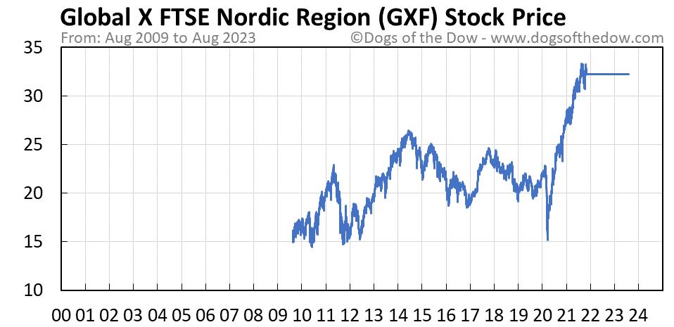 GXF stock price chart