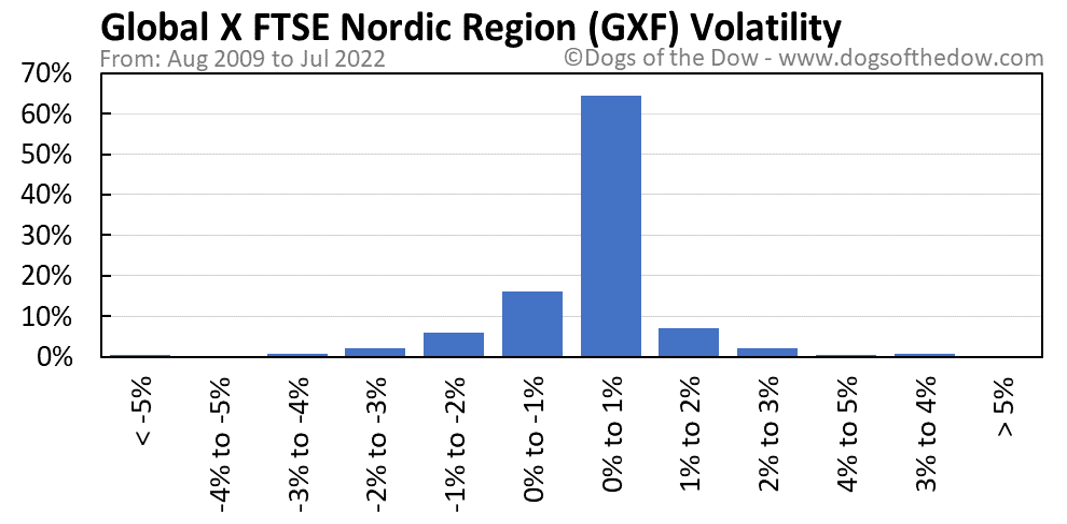 GXF volatility chart