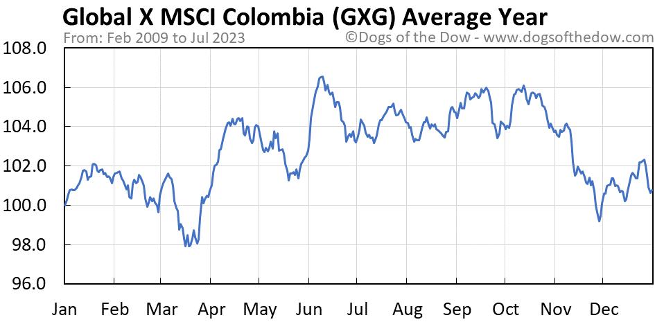 GXG average year chart