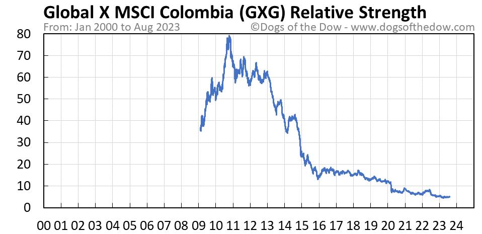 GXG relative strength chart