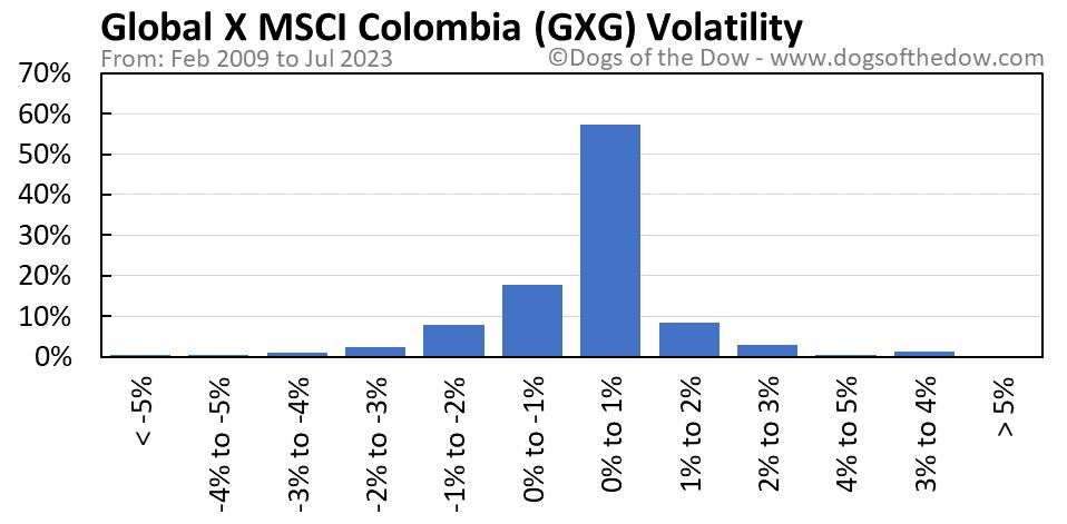 GXG volatility chart