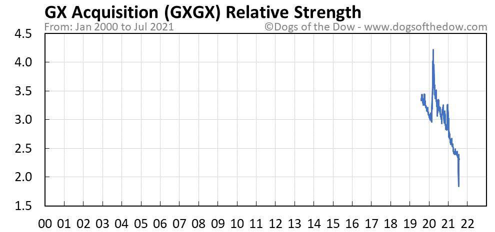 GXGX relative strength chart