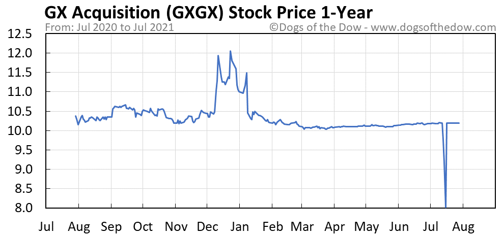 GXGX 1-year stock price chart