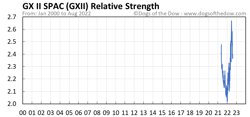 GXII relative strength chart