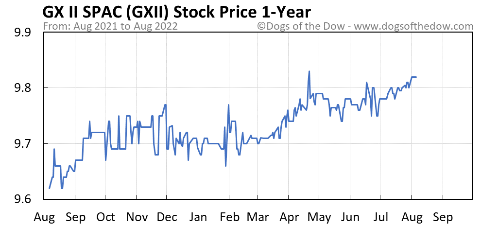 GXII 1-year stock price chart