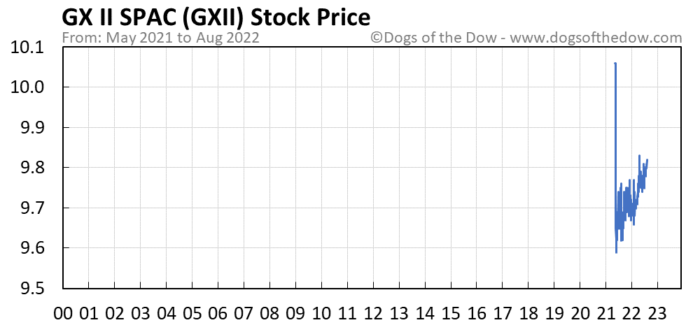 GXII stock price chart