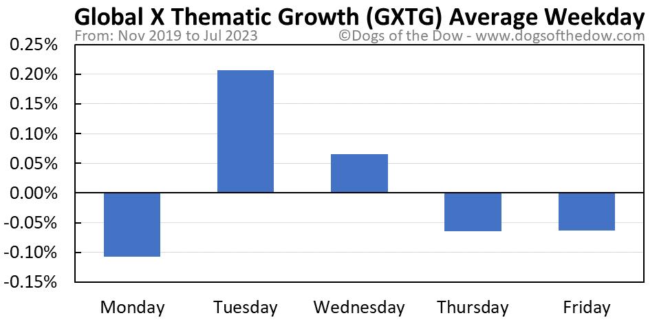 GXTG average weekday chart