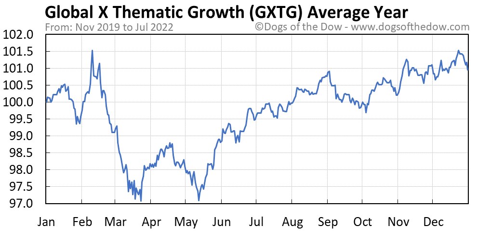 GXTG average year chart