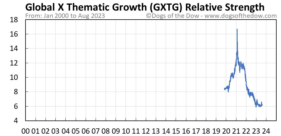 GXTG relative strength chart