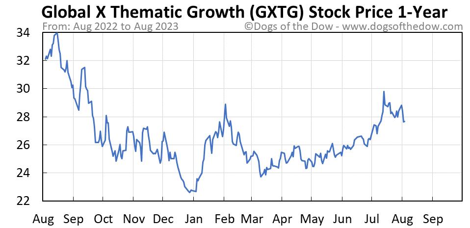GXTG 1-year stock price chart