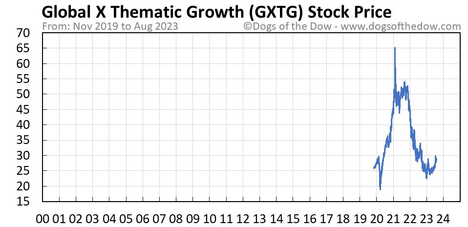 GXTG stock price chart