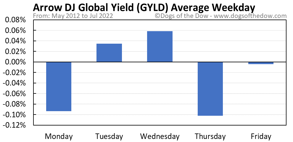 GYLD average weekday chart
