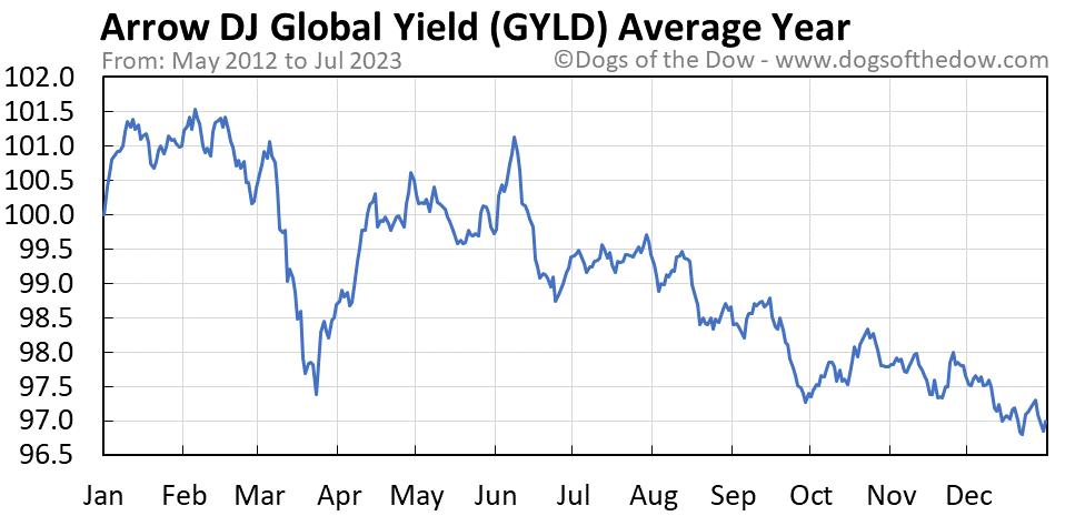 GYLD average year chart