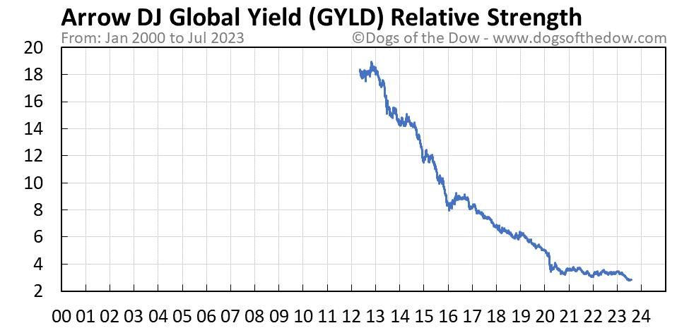 GYLD relative strength chart