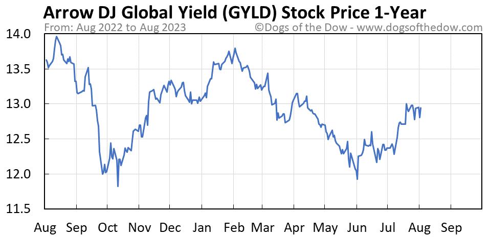 GYLD 1-year stock price chart