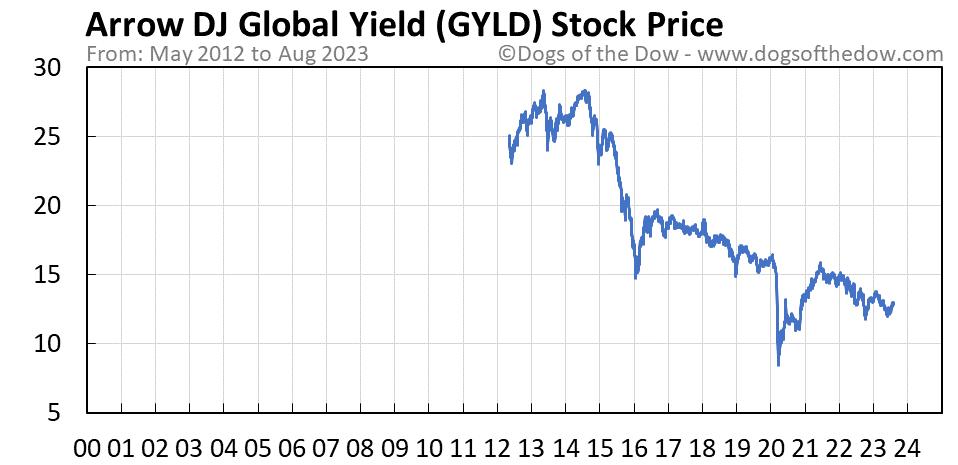 GYLD stock price chart