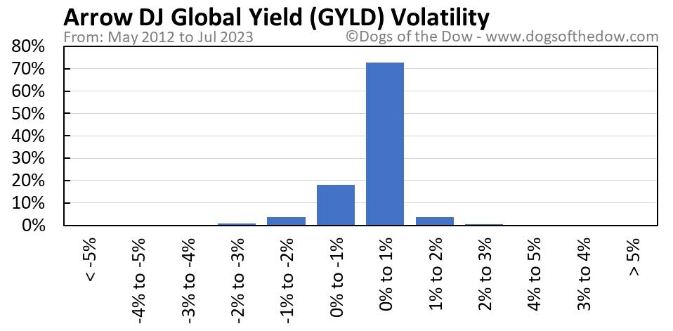 GYLD volatility chart
