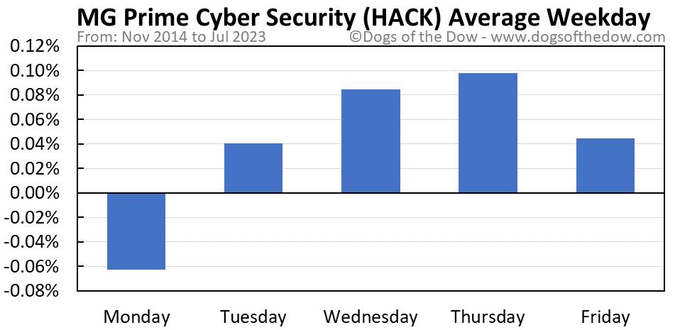HACK average weekday chart