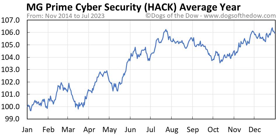 HACK average year chart