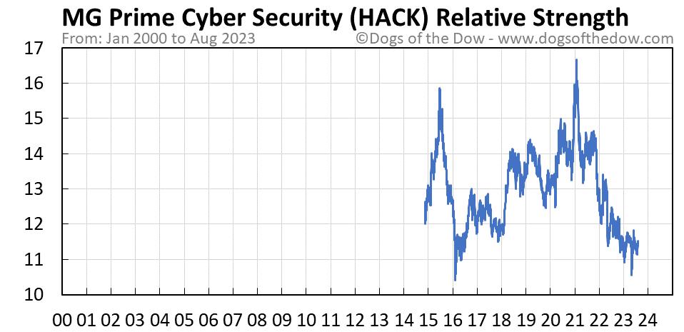 HACK relative strength chart