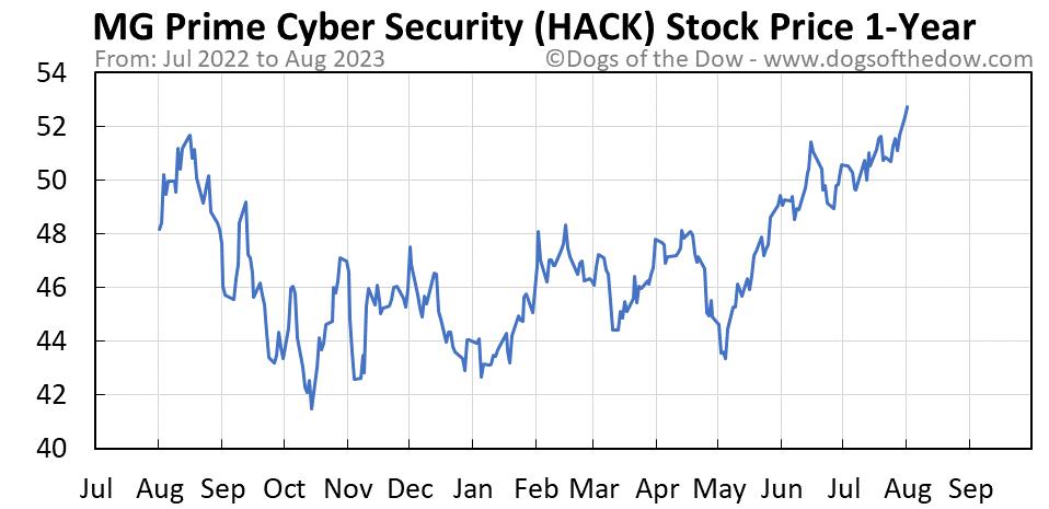 HACK 1-year stock price chart