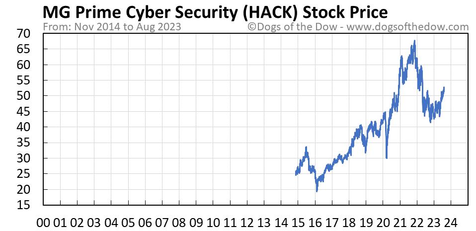 HACK stock price chart