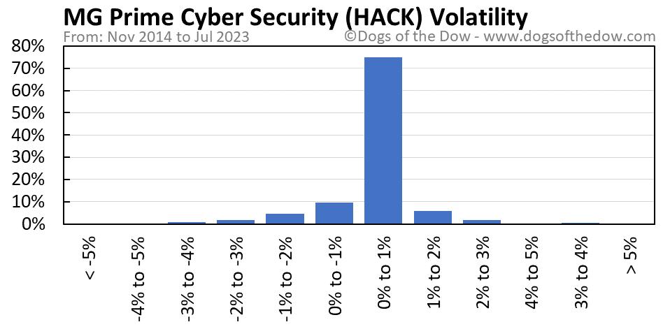HACK volatility chart