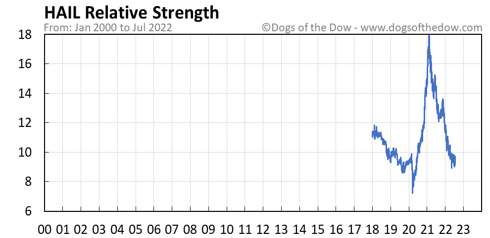 HAIL relative strength chart