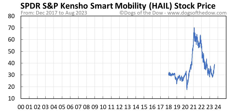 HAIL stock price chart