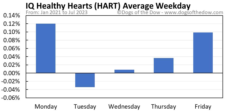 HART average weekday chart