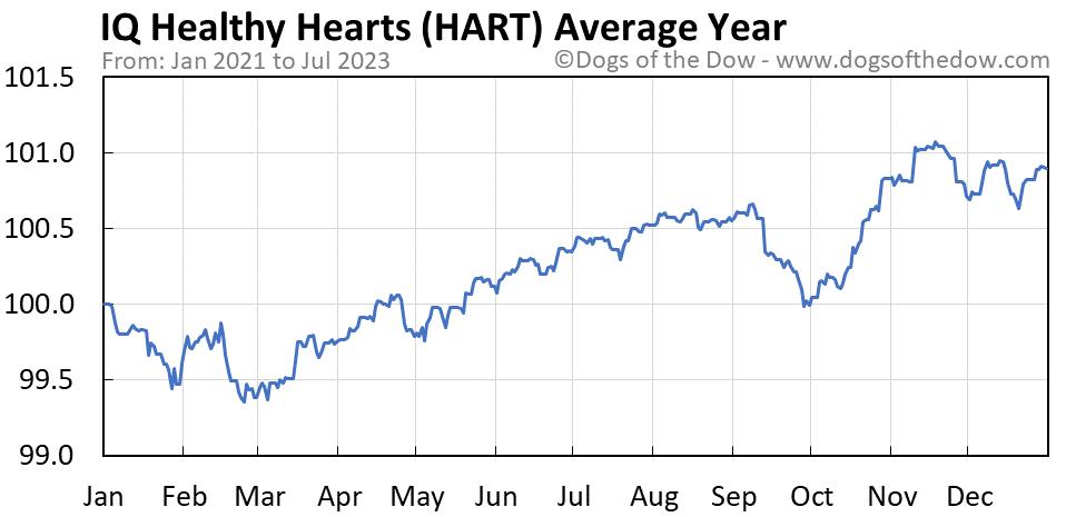 HART average year chart
