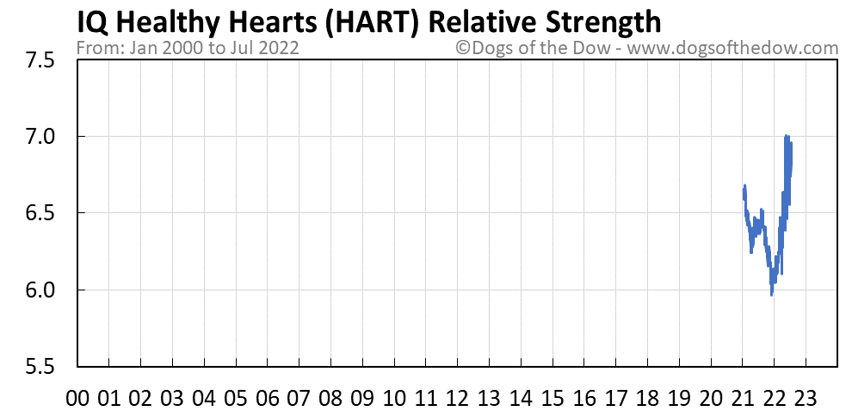 HART relative strength chart