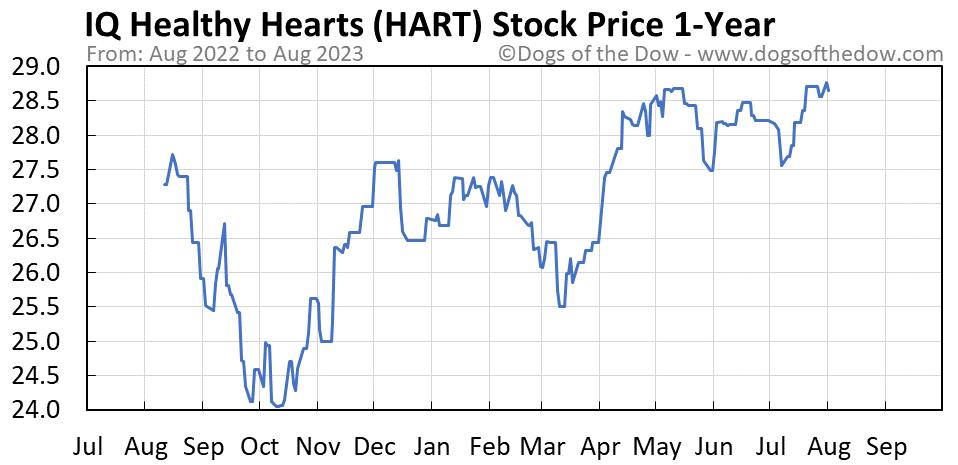 HART 1-year stock price chart
