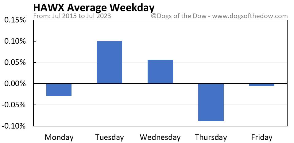 HAWX average weekday chart