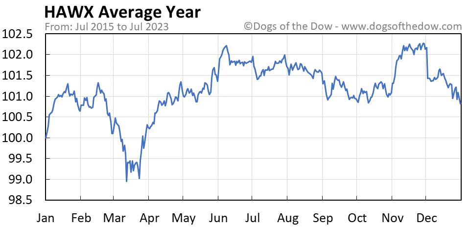 HAWX average year chart