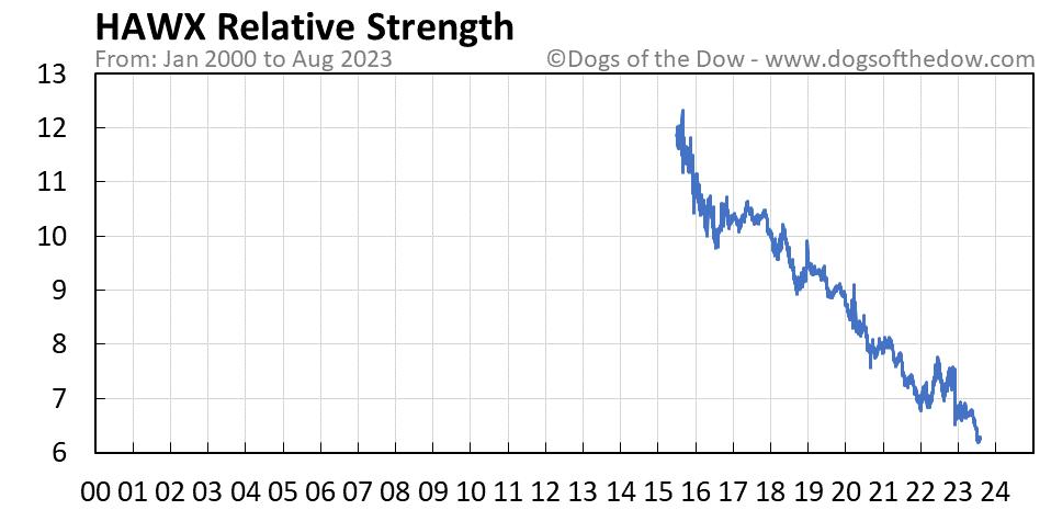 HAWX relative strength chart