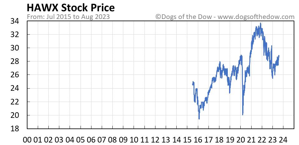 HAWX stock price chart