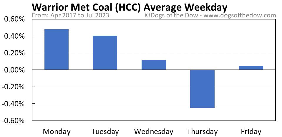 HCC average weekday chart