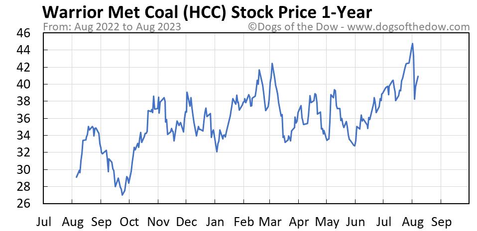 HCC 1-year stock price chart