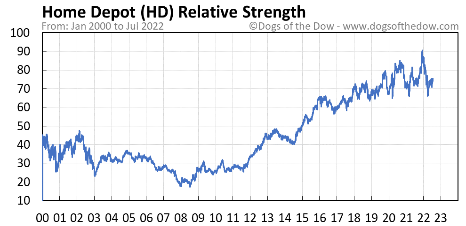 HD relative strength chart
