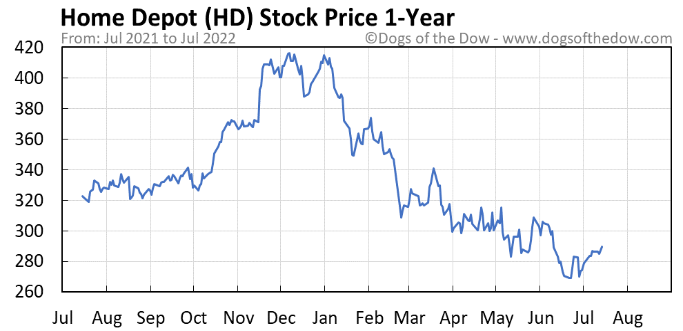 HD 1-year stock price chart