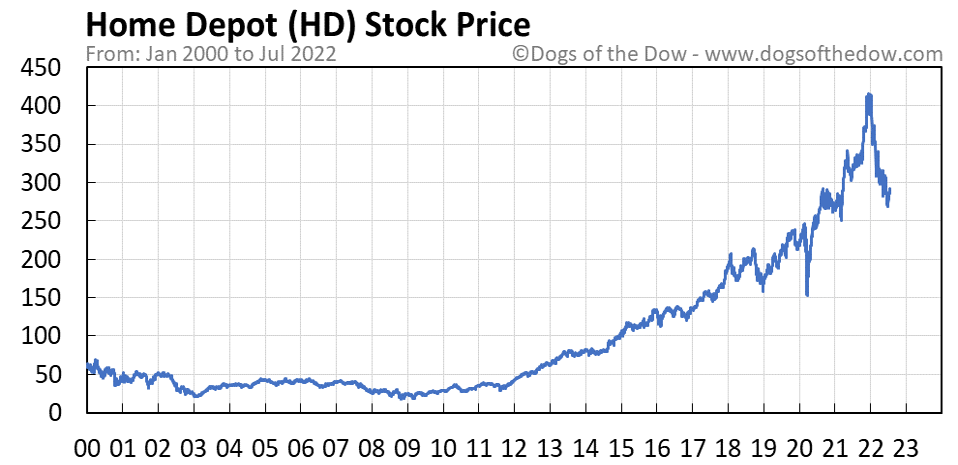 HD stock price chart